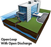 Geothermal Systems - Open Pond or Lake Loop Installation