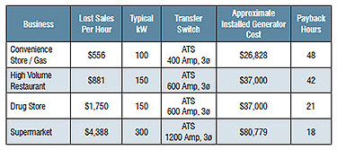 Generac Generators - Power Outage Costs To Business